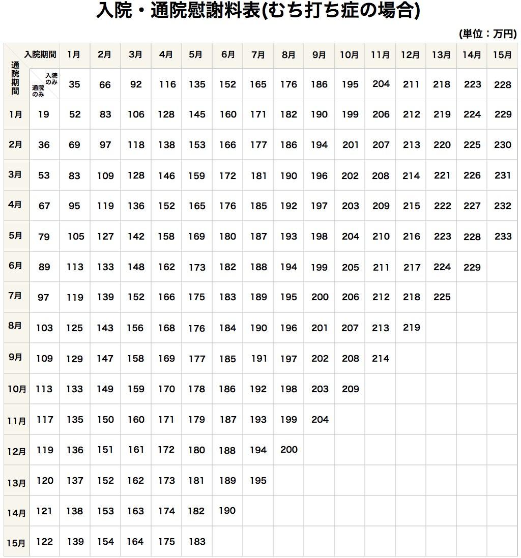 通院・入院慰謝料表(むちうちの場合)