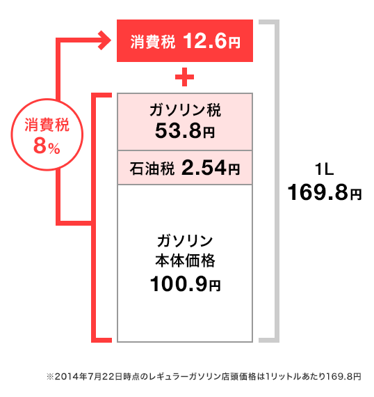 gasoline tax in japan