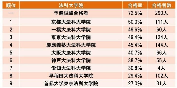 司法試験合格1543人、合格率25.9% 合格率トップ3は京都、一橋、東大